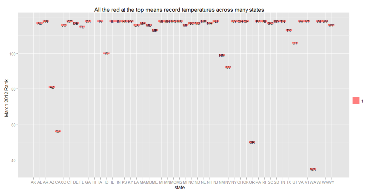 118 years of US State Weather Data
