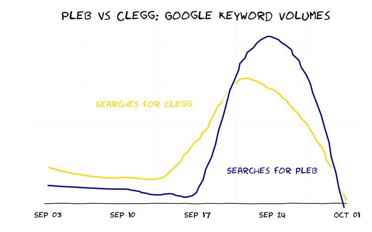 Clegg vs Pleb: An XKCD-esque chart