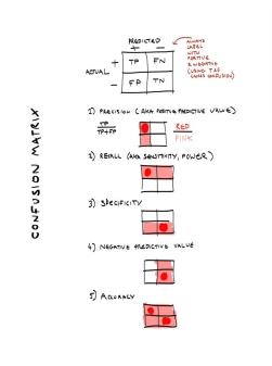 A Confusion Matrix