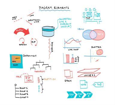 Some Diagram Elements